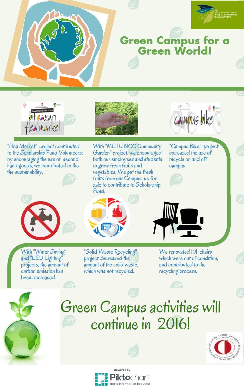 Green Campus Metu Northern Cyprus Campus